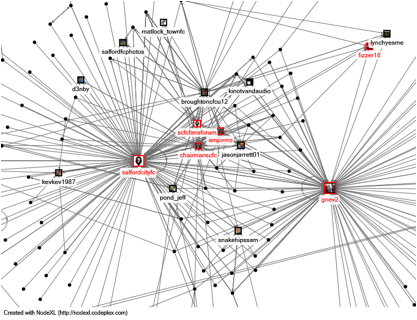 A network map of Salford FC Twitter followers using NodeXL