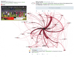 A graphic about SNA and netnography produced using Gephi with overlaid Tweets
