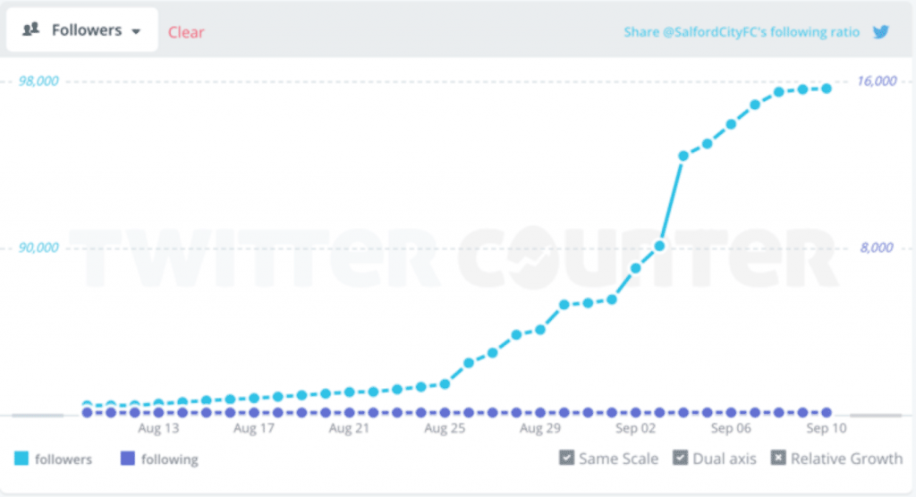 Graph showing Salfords rise of Twitter Followers