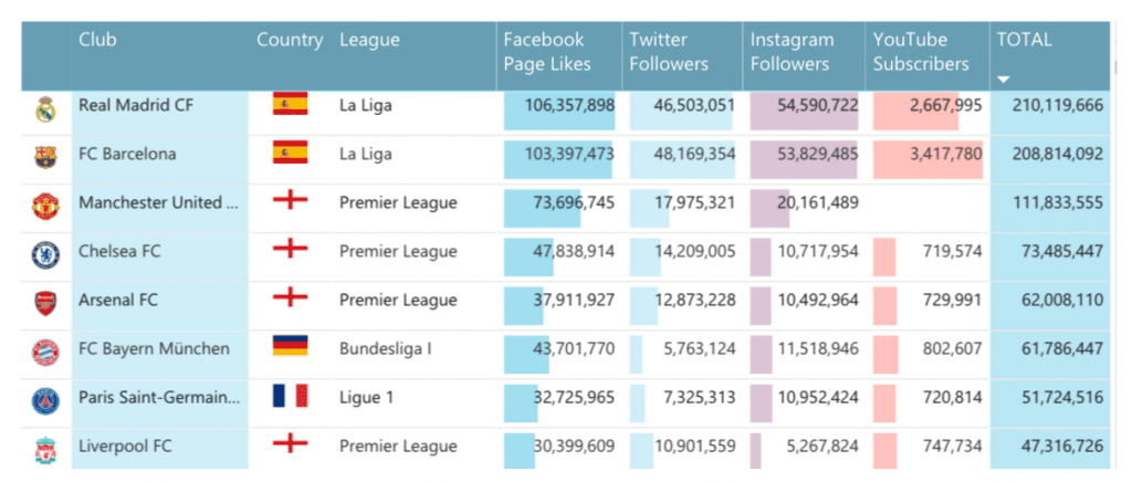 kpmg-football-benchmarks social media top football clubs