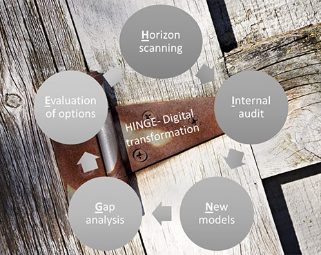 HINGE - Digital transformation model