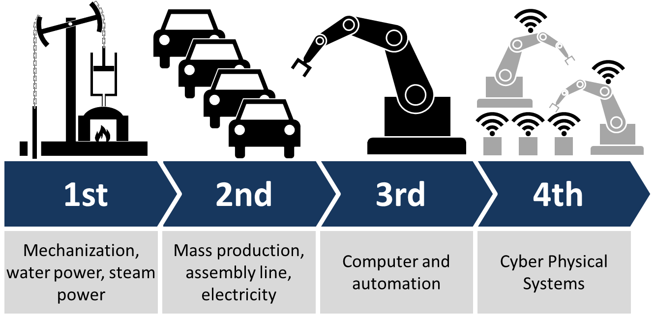 Industry 4.0 and other industry revolutions