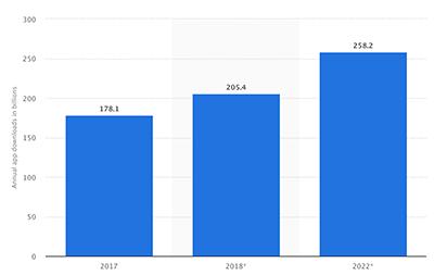App use - Statista graph