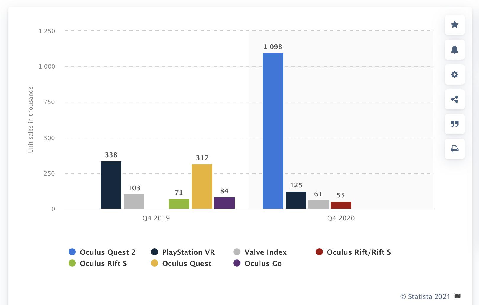 VR headset sales in 2020 https://www.statista.com/statistics/987701/vr-unit-sales-brand/