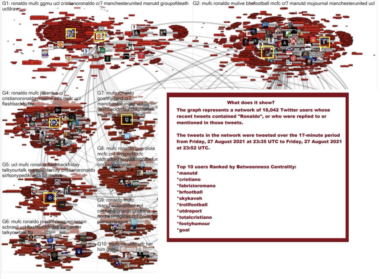 NodeXL - Social network Analysis of Ronaldo's transfer, network on Twitter.